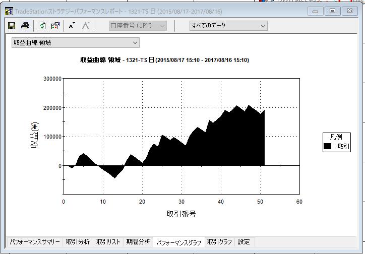 60-100収益曲線