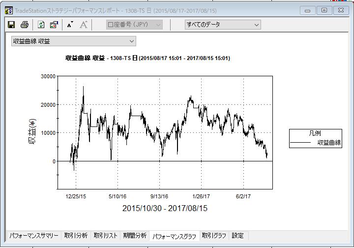 MA20170815収益曲線