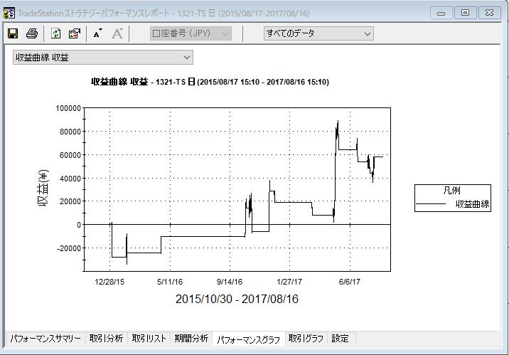 トレンド転換シグナル収益曲線