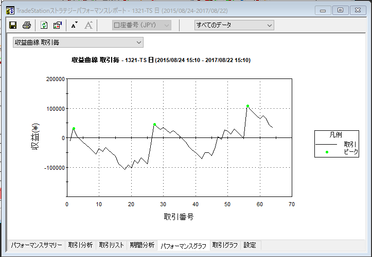 陽線収益曲線