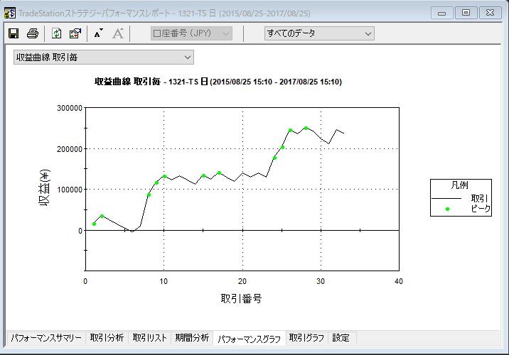 5MA35degree収益曲線