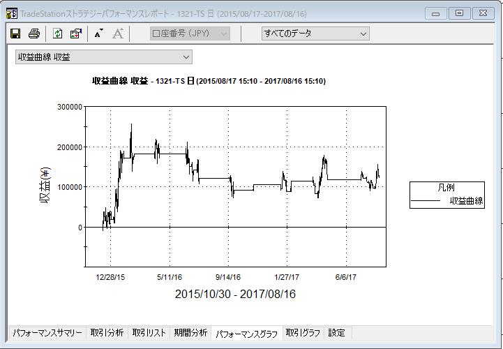 20MASD収益曲線