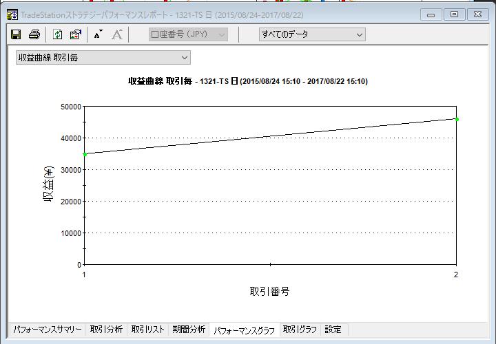 vola2収益曲線