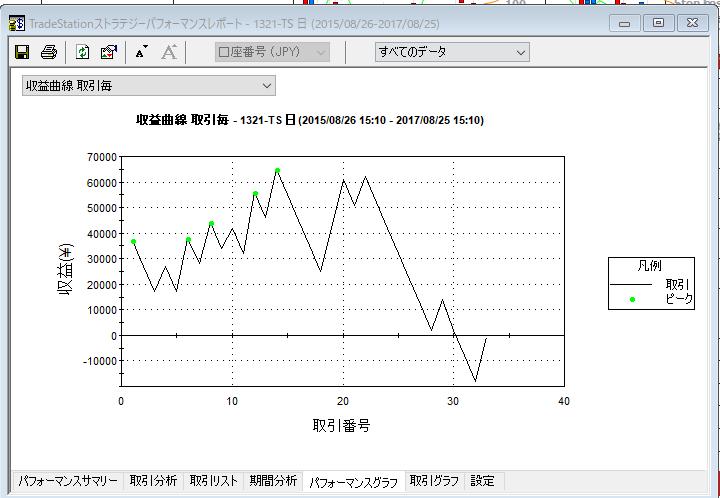3nega収益曲線