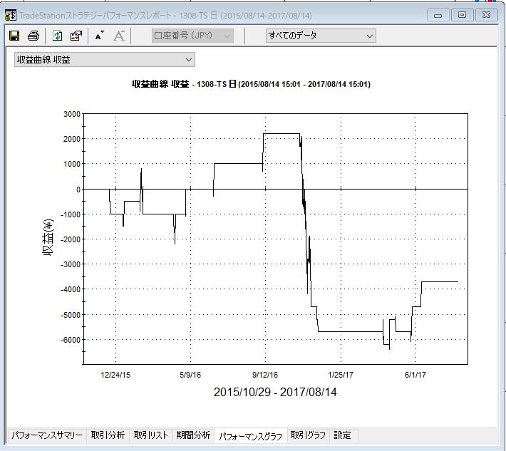 連続条件の収益グラフ