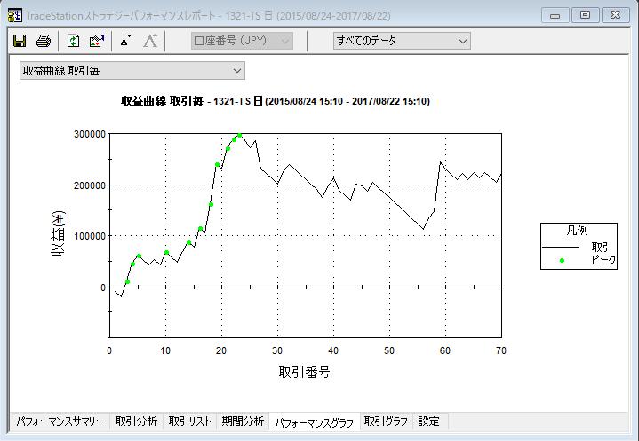 5-20収益曲線