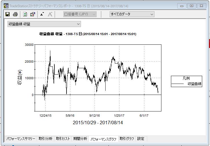 ゴールデンクロス収益曲線