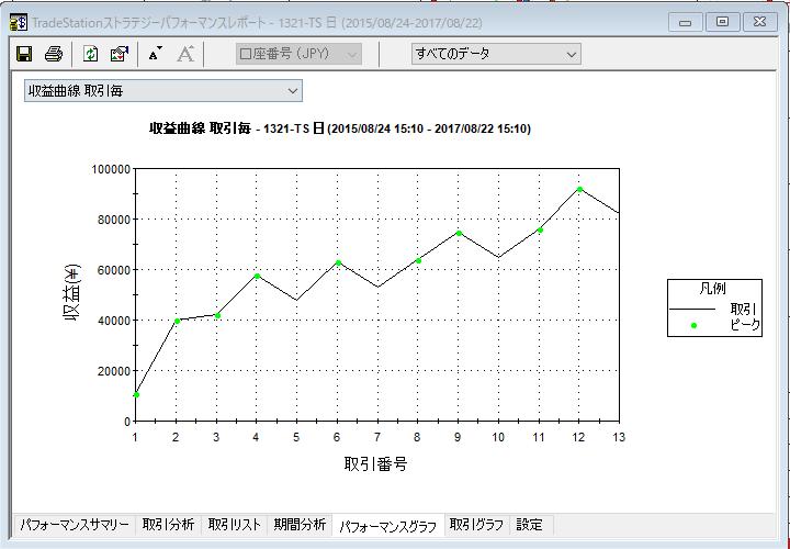 fushime収益曲線