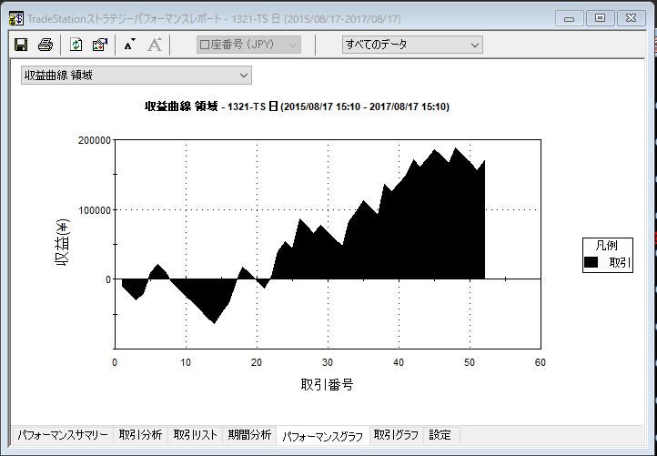 60-100収益曲線2