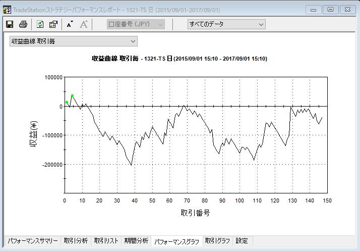bo収益曲線