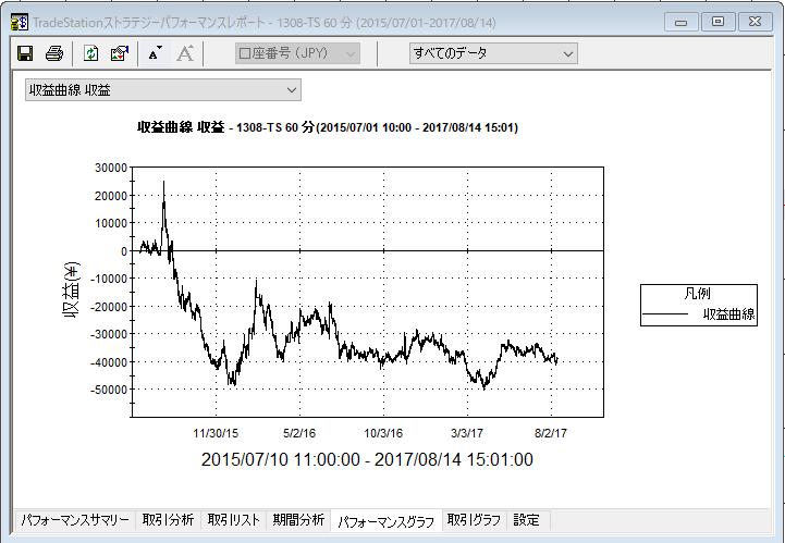 ブレーク収益曲線