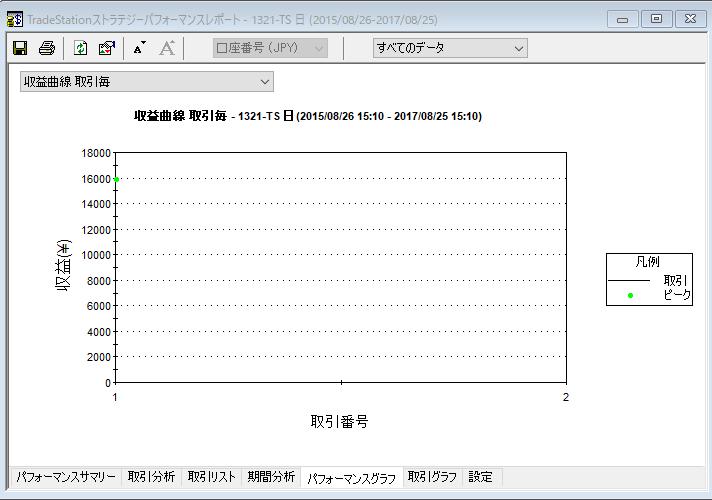 up3収益曲線