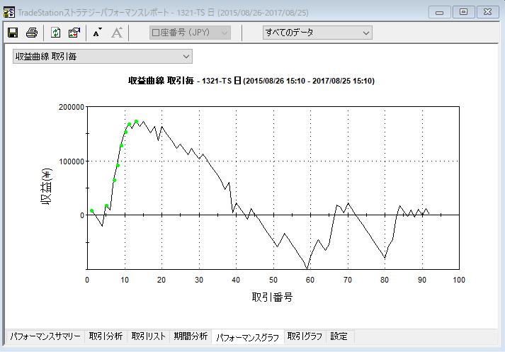 oshime収益曲線