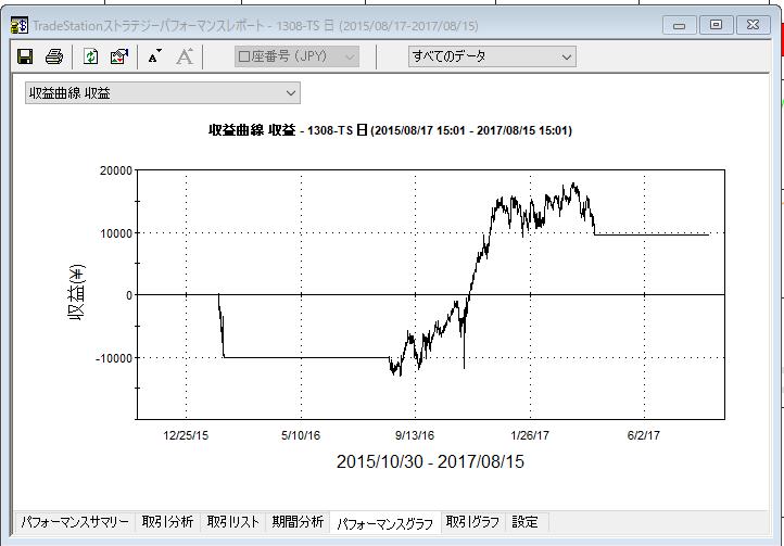 トレンドフォロー収益曲線