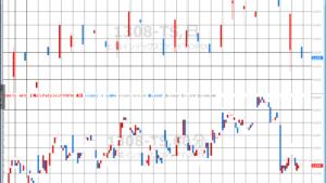 【EasyLanguage⑫】複数のチャートを参照したストラテジーの作成【トレードステーション】